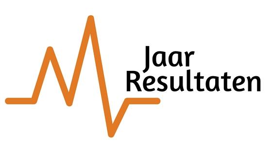 Resultaten van de Rendement Plus aandelenportefeuilles