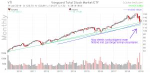 Totale aandelenmarkt ETF